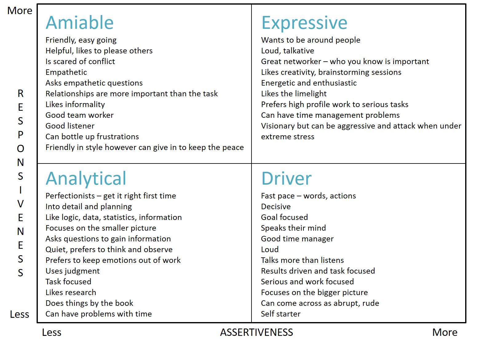 Social styles model