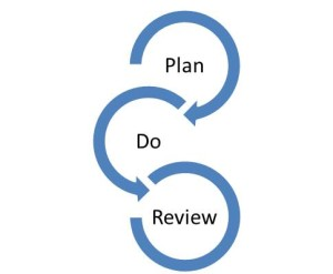 may blog plan do review picture