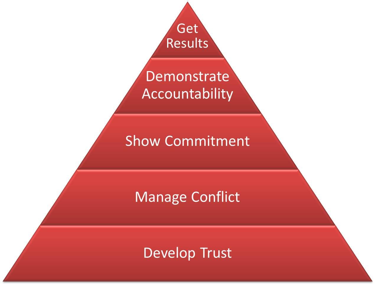 the five behaviours